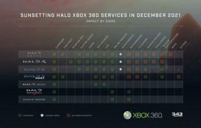 Онлайн-сервисы игр Halo на Xbox 360 отключат в январе
